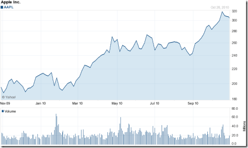 apple-stock-chart-1-year