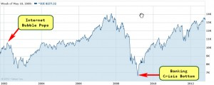 10 year chart of stock market