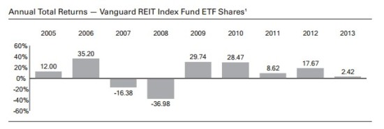 acorns-investments-reits