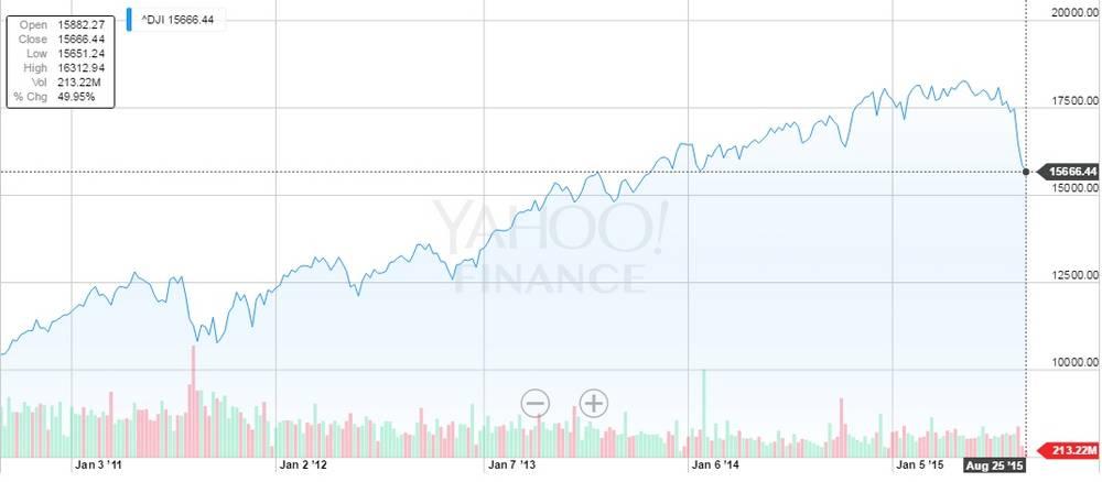 dow 5-year chart