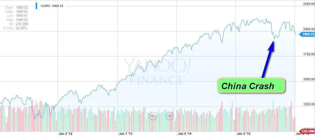 5-year sp500 w china crash