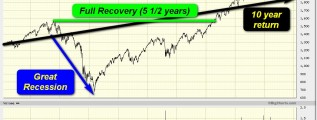10 years invested in SP500