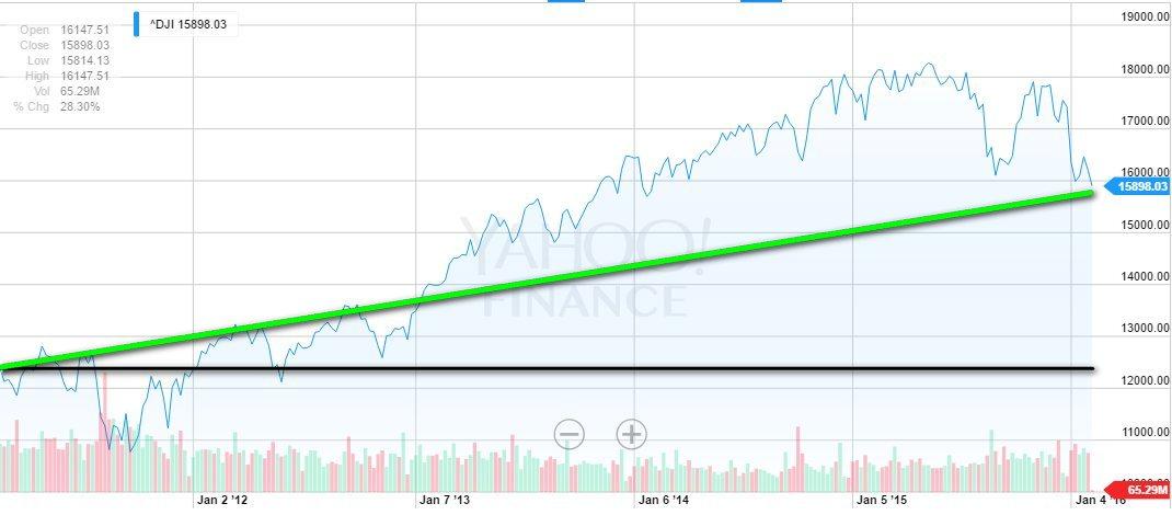 5 year dow chart