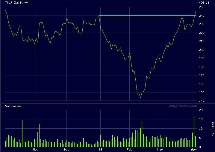 tesla stock chart model 3