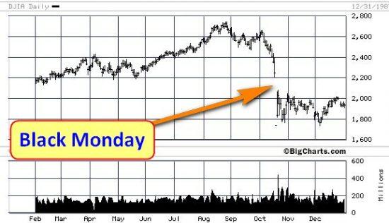 black monday chart