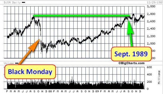 Worried About Another Black Monday? 1