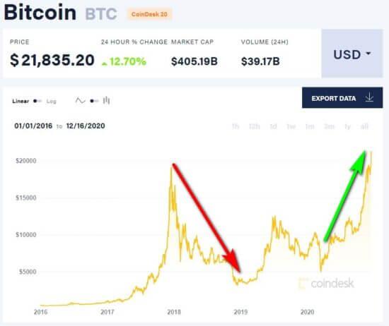 bitcoin 20,000 graph