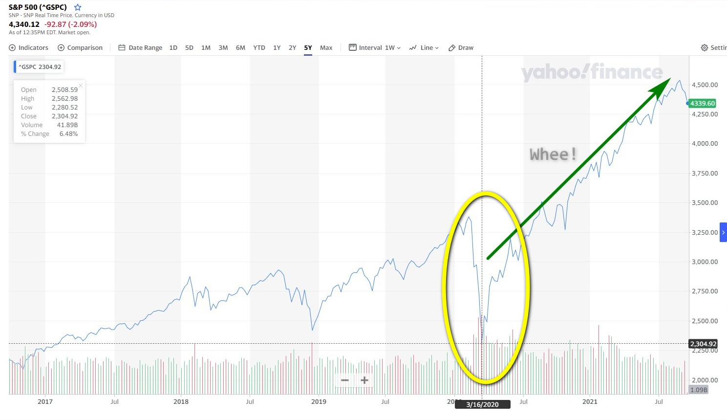 market correction coming