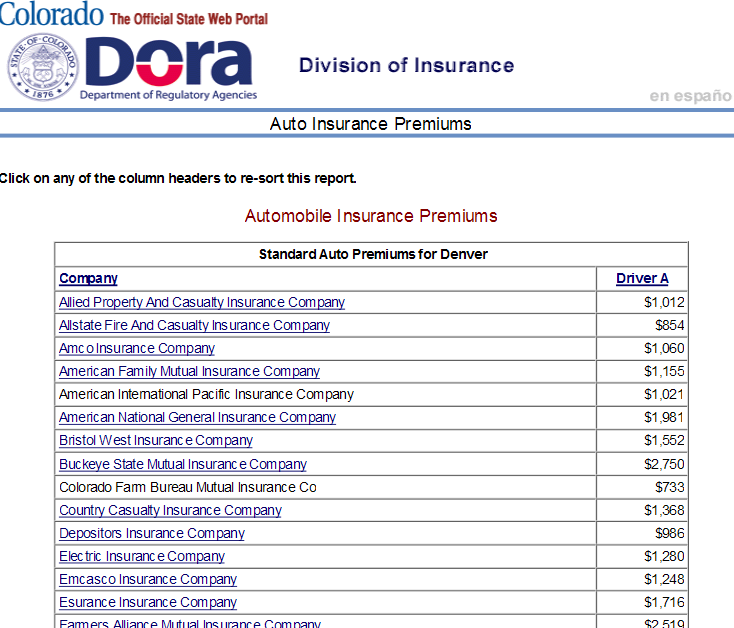 Find Best Car Insurance Rates Auto